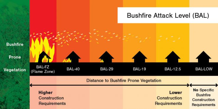 Building in a Bushfire Prone Area BAL Illustration.jpg